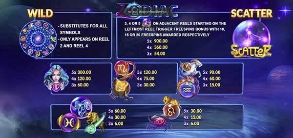 Payrate-Zodiac